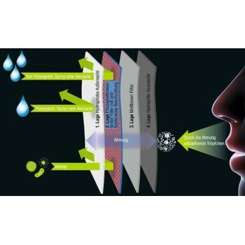 Mundschutz Masken 4 Lagig Face Mask Medical 4Layer Top Quality ! Atemschutzmasken Maske Sofort Lieferbar! 3 Millionen kurzfristig Lieferbar!